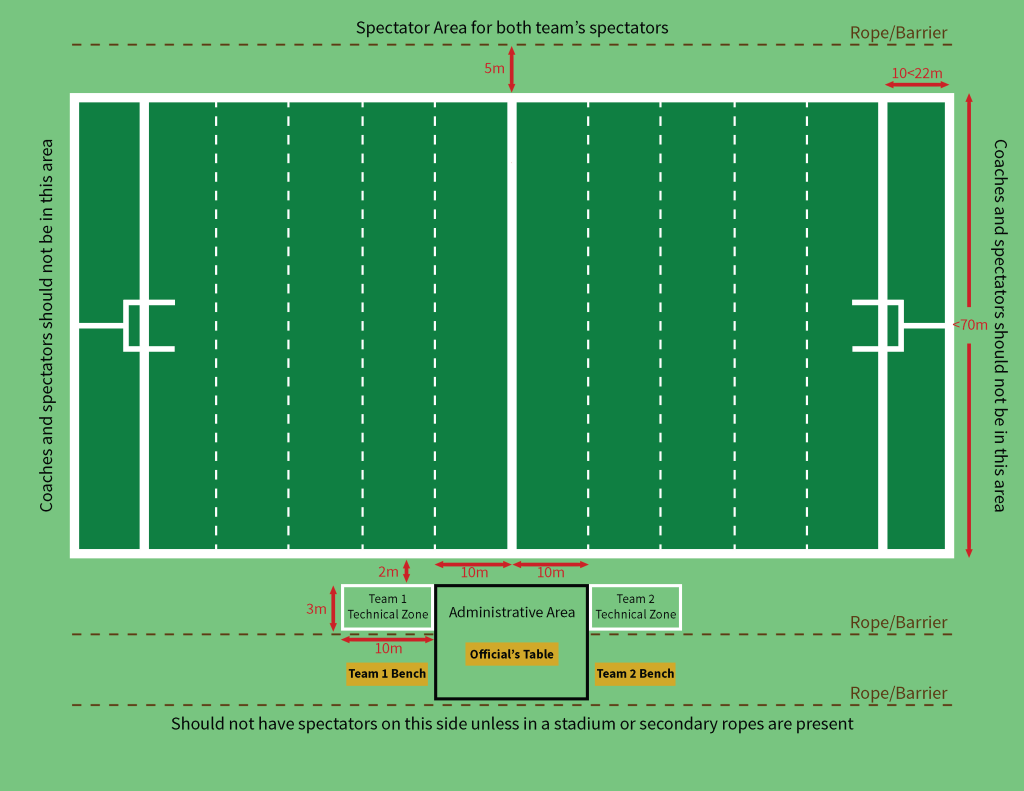 Rugby Field Diagram